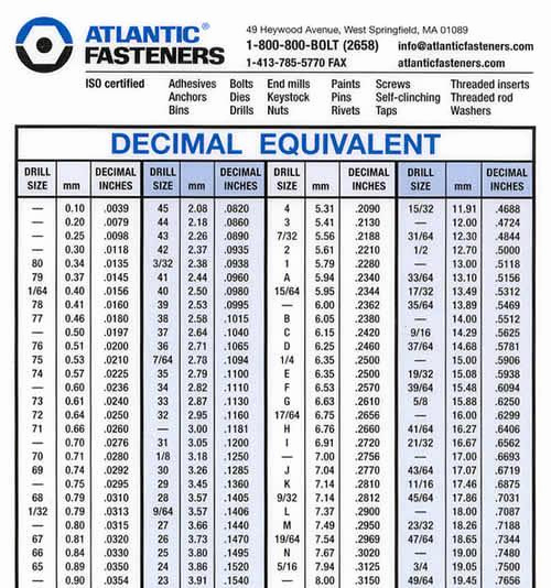 Standard to Metric Conversions Chart Luxury Metric to Standard Conversion Chart for Drill Bits — Power