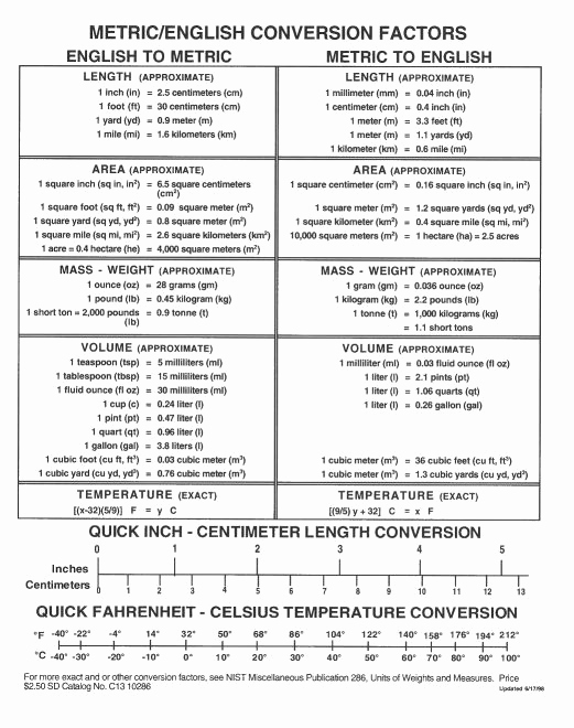 Standard to Metric Conversions Chart Unique Metric English Conversion Chart Science