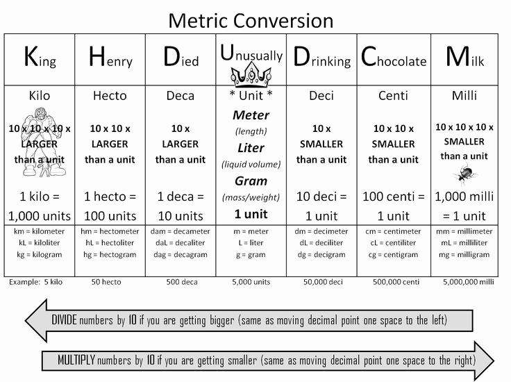 Standard to Metric Conversions Chart Unique Strong Armor Math Metric Conversion Trick