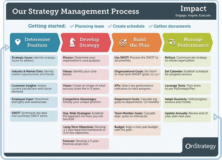 Strategic Plan Template for Nonprofits Elegant the Strategy Management Process and Helpful Hints