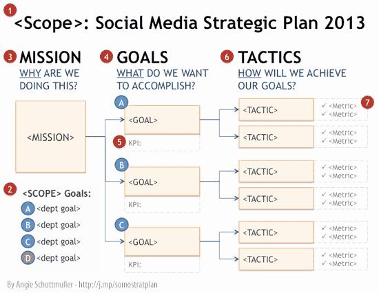 Strategic Plan Template for Nonprofits Fresh social Media Strategie