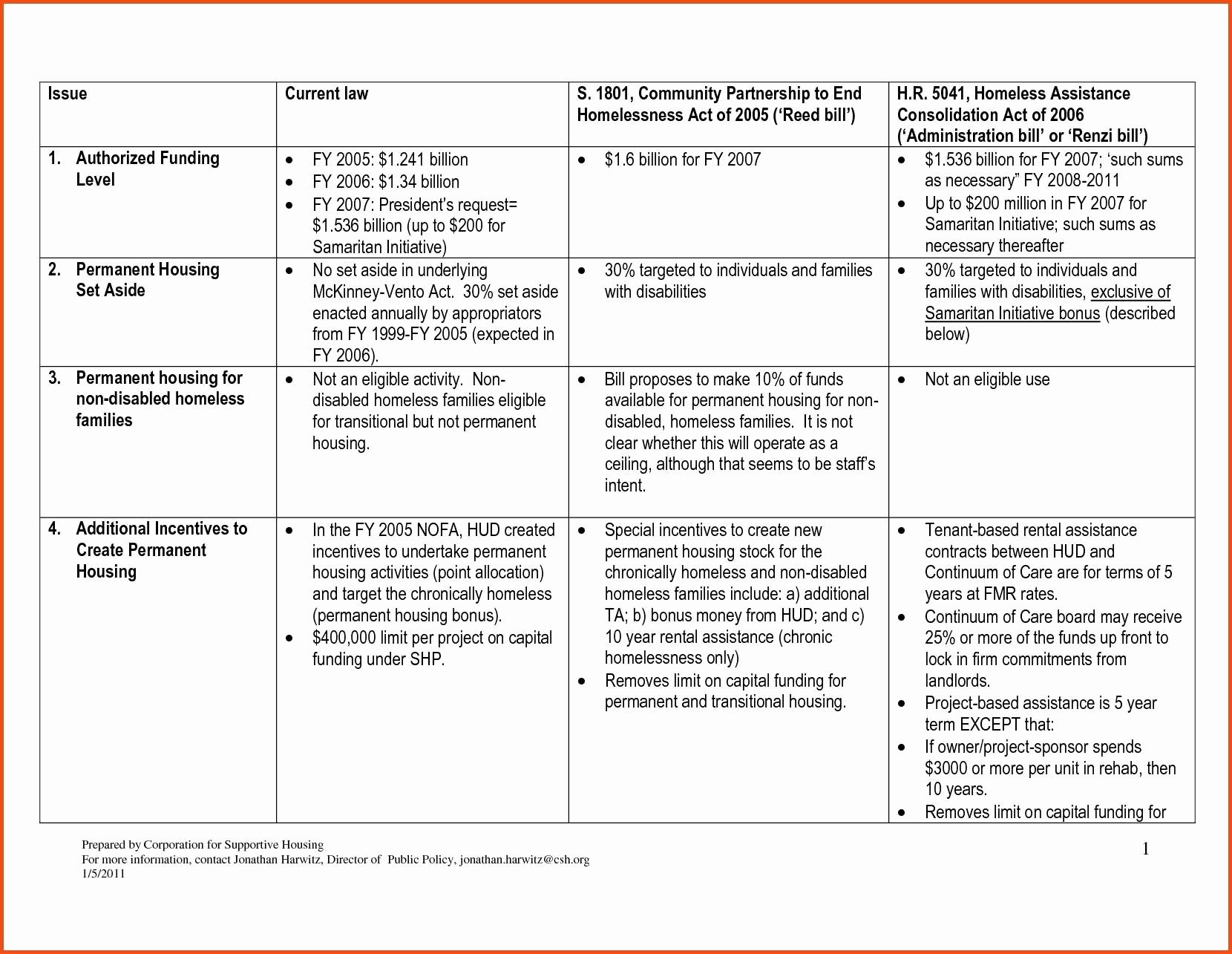 Strategic Plan Template for Nonprofits Inspirational Sample Non Profit Strategic Plan