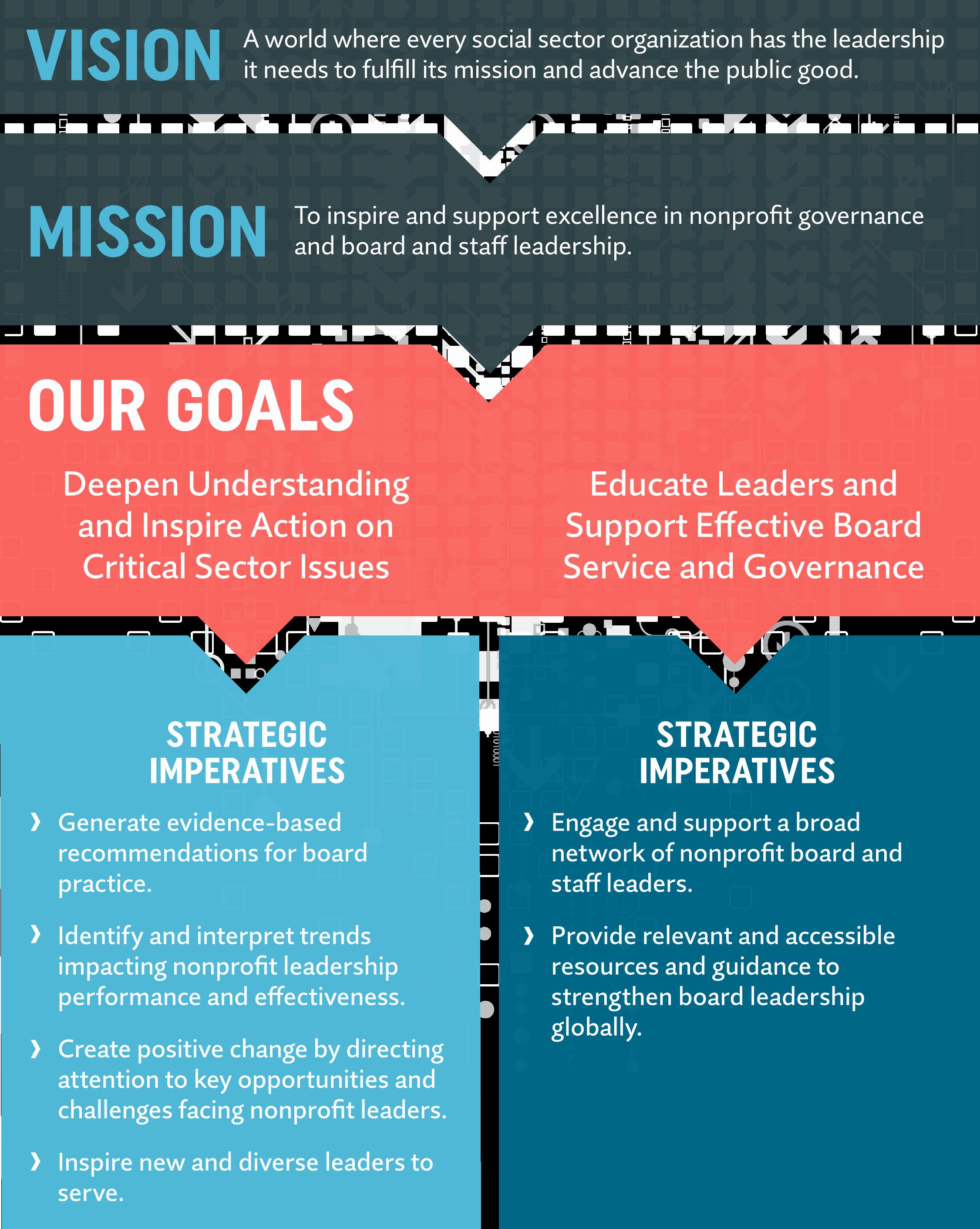 Strategic Plan Template for Nonprofits Luxury Strategic Framework Boardsource