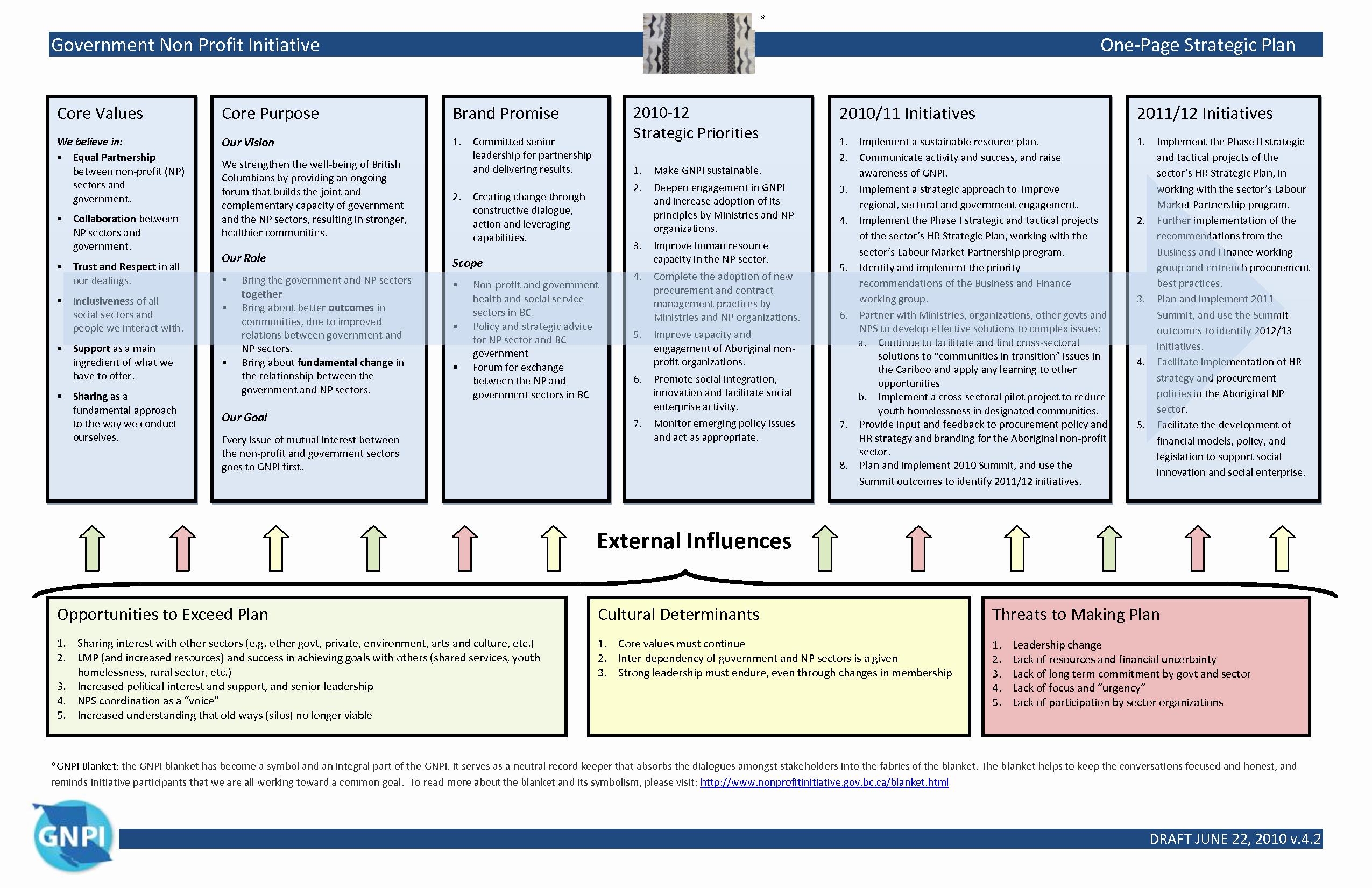 Strategic Plan Template for Nonprofits Unique Quotes About Strategic Plan 43 Quotes