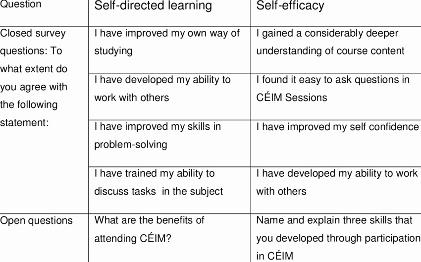 Survey Questions for Students Inspirational Student Survey Questions Used for Analysis Of Student