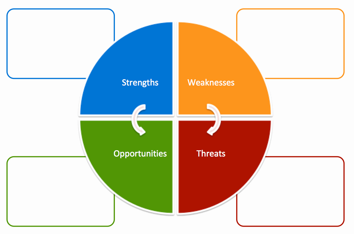 Swot Analysis Template Excel Luxury Free Swot Analysis Templates