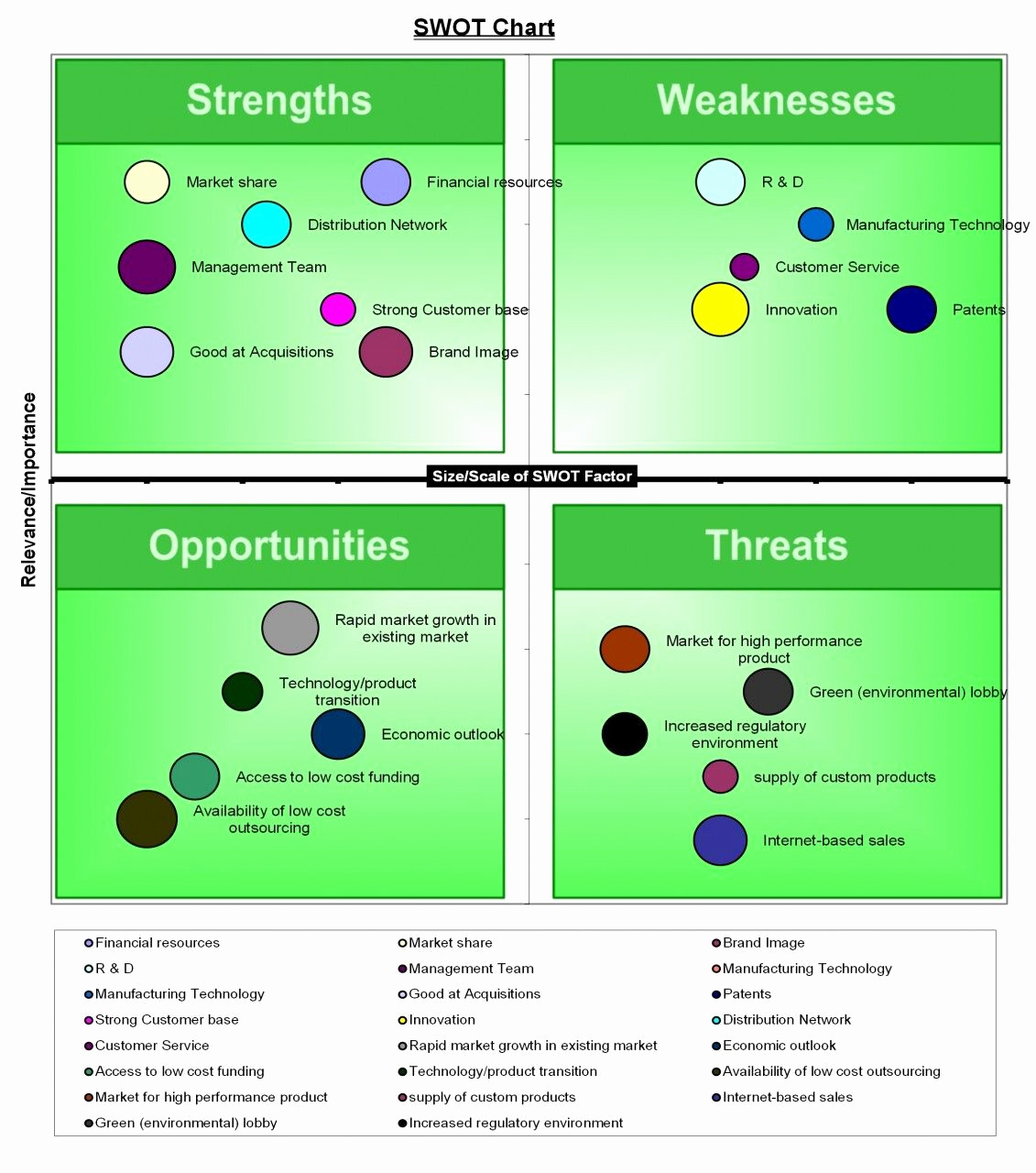 Swot Analysis Template Excel New Swot Analysis Template Excel
