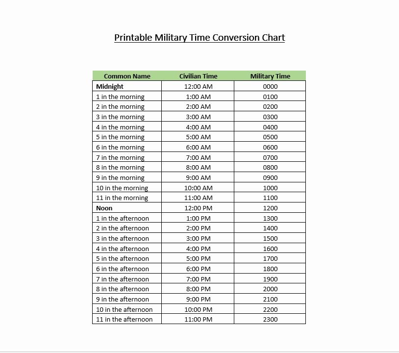 Time Clock Conversion Chart Fresh Military Time Charts & Conversion – Military Time