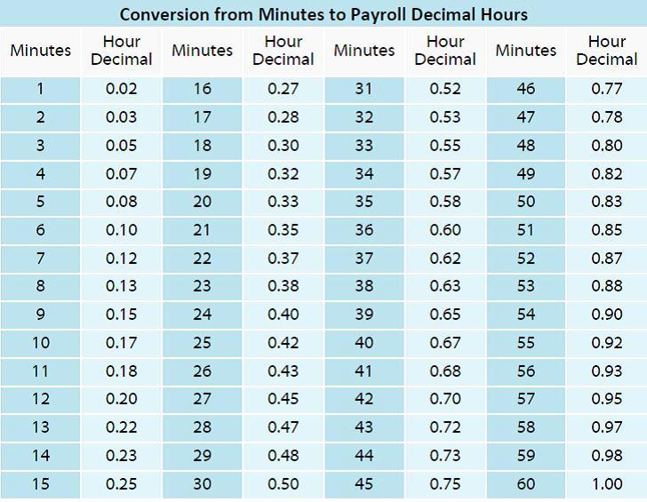 Time Clock Conversion Chart Inspirational Chronotek – Smart Time Tracking
