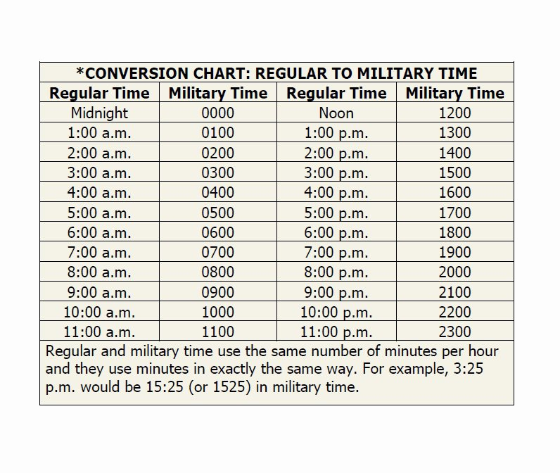 Time Clock Conversion Chart Luxury 30 Printable Military Time Charts Template Lab