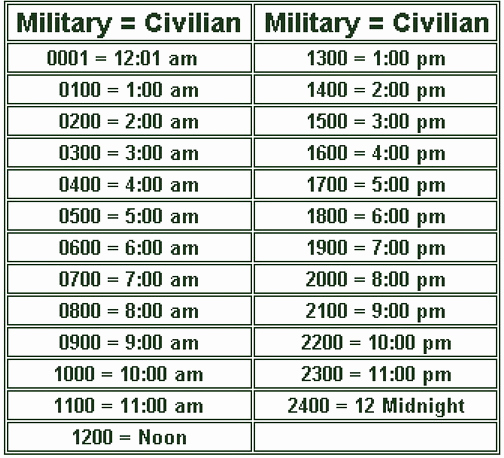 Time Clock Conversion Chart Unique Military Time Chart the 24 Hour Clock