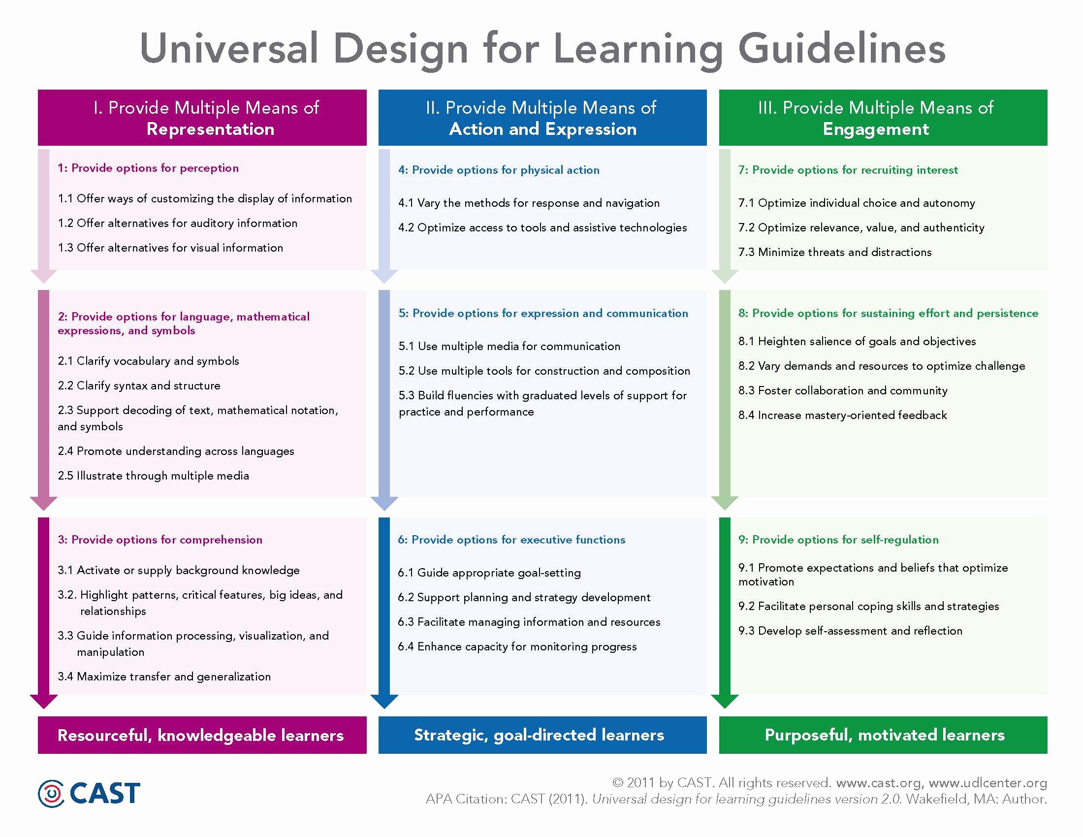 Udl Lesson Plan Template Elegant Universal Design for Learning Udl Technology Enhanced