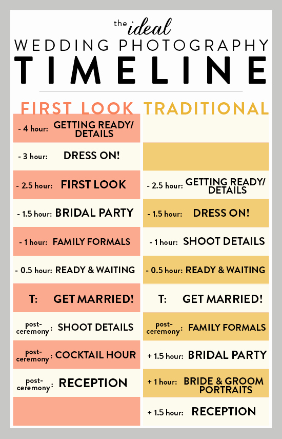 Wedding Reception Timeline Template Awesome Ideal Wedding Timeline