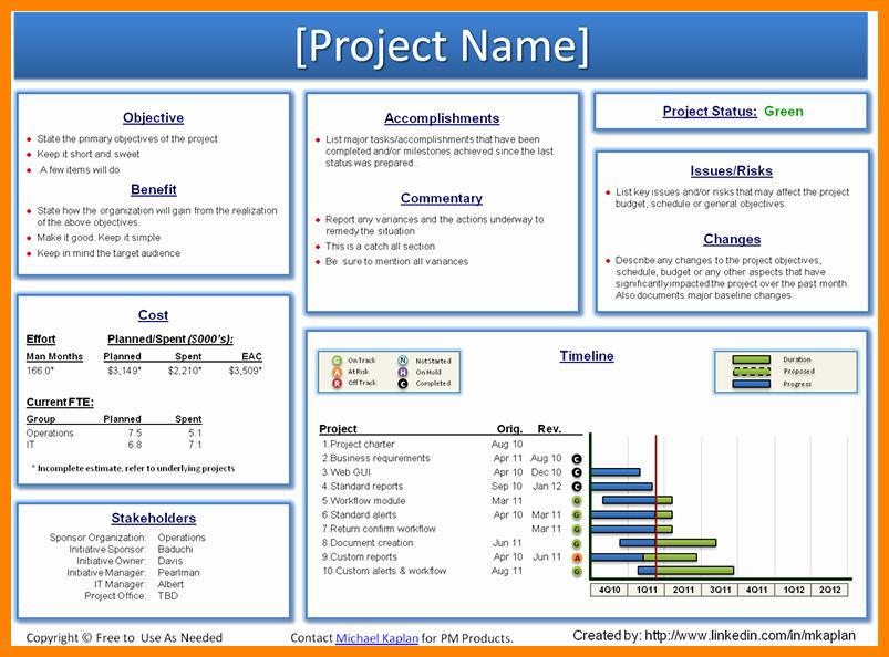 Weekly Status Report Template Best Of Weekly Project Status Report Template Powerpoint