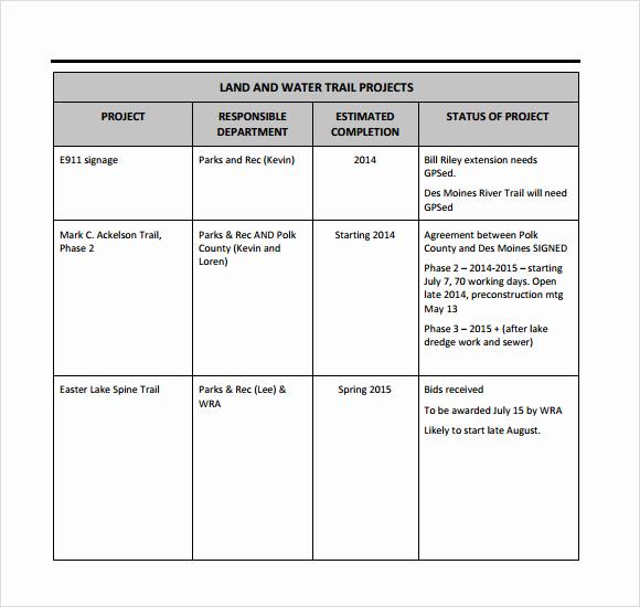 sample weekly status report