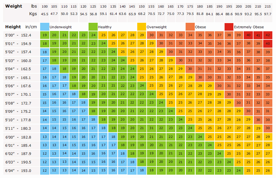 Weight Height Age Charts Awesome Body Mass Index Bmi In Hindi कैसे पता करे अपना बी एम आई