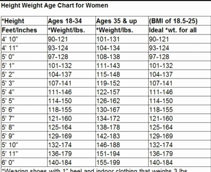 Weight Height Age Charts Beautiful 1000 Ideas About Height Weight Charts On Pinterest