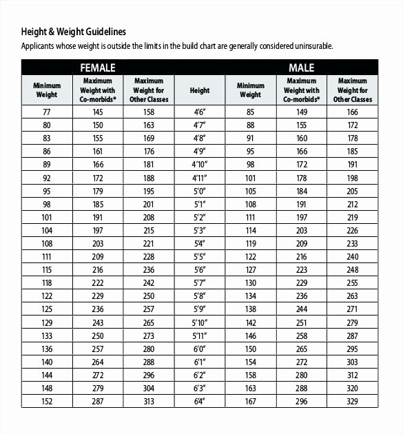 Weight Height Age Charts Beautiful Male and Female Height Weight Guidelines Chart Template