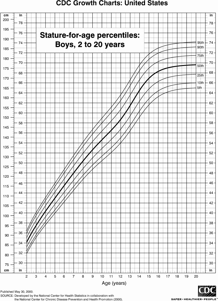 Weight Height Age Charts Best Of Height Chart for Boys 2 to 20 Years