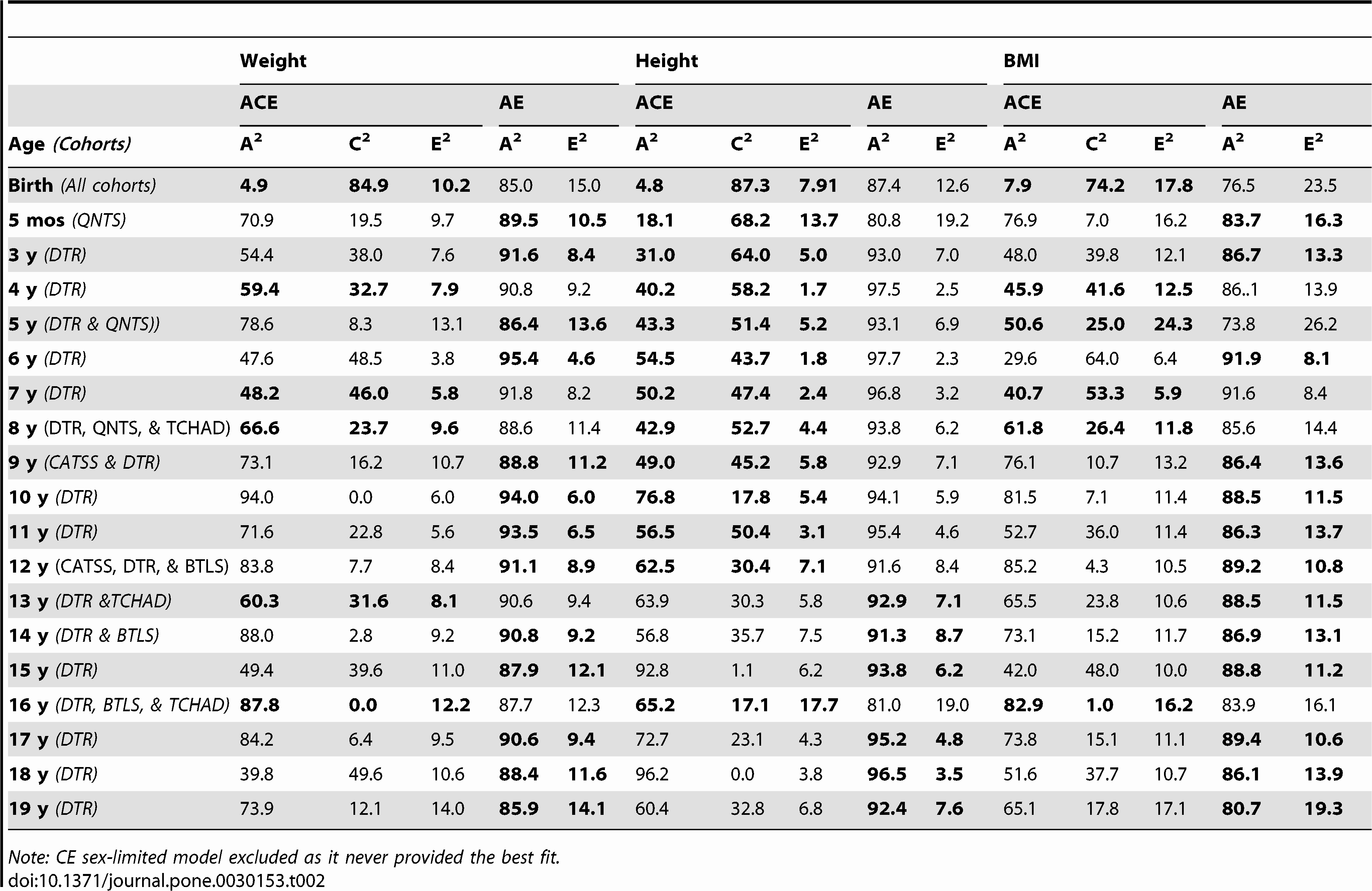Weight Height Age Charts Best Of Weight Height Age Chart Men