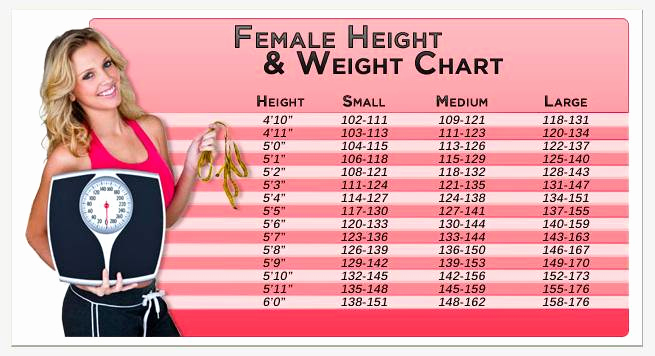 Weight Height Age Charts Inspirational Female Weight Chart This is How Much You Should Weigh