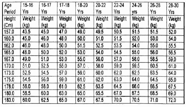 Weight Height Age Charts New Height & Weight Measurement for Indian Armed forces Best