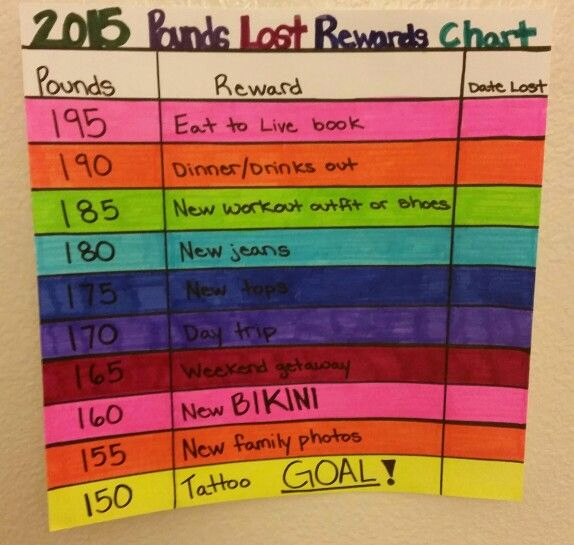 Weight Loss Goal Charts Awesome 25 Best Ideas About Weight Loss Rewards On Pinterest