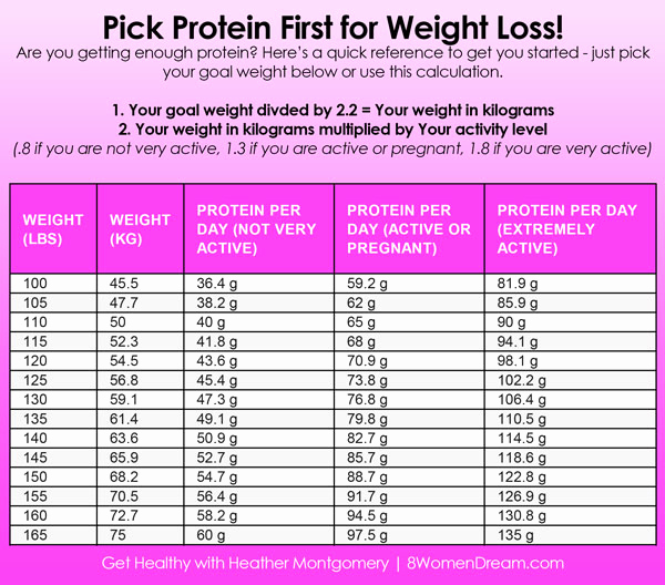 Weight Loss Goal Charts New Don T Miss This Secret to Weight Loss