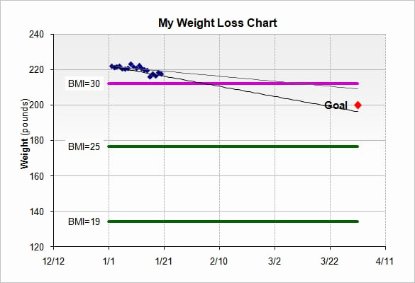 Weight Loss Goal Charts New Weight Loss Goal Charts Icsinter