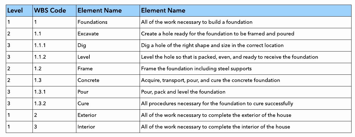 Work Breakdown Structure Template Excel Beautiful How to Create A Work Breakdown Structure