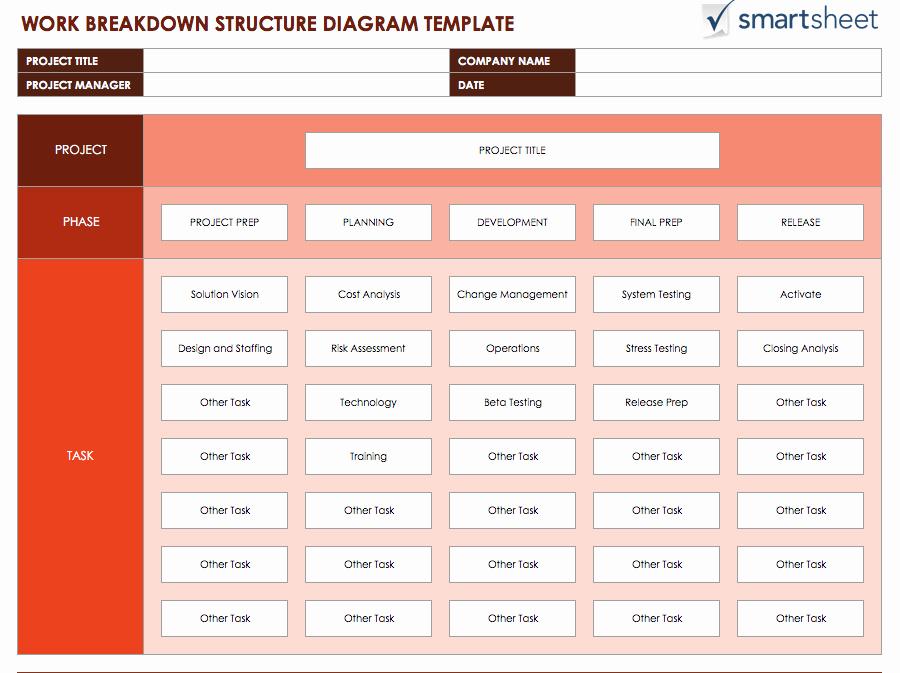 Work Breakdown Structure Template Excel Best Of Free Work Breakdown Structure Templatessmartsheet