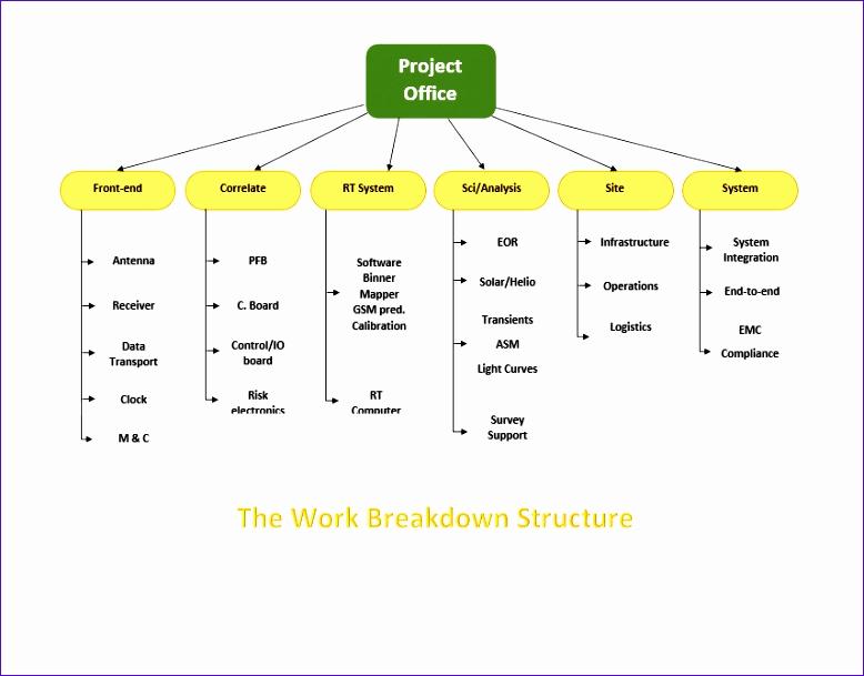 Work Breakdown Structure Template Excel Fresh 9 Excel Work Breakdown Structure Template Exceltemplates
