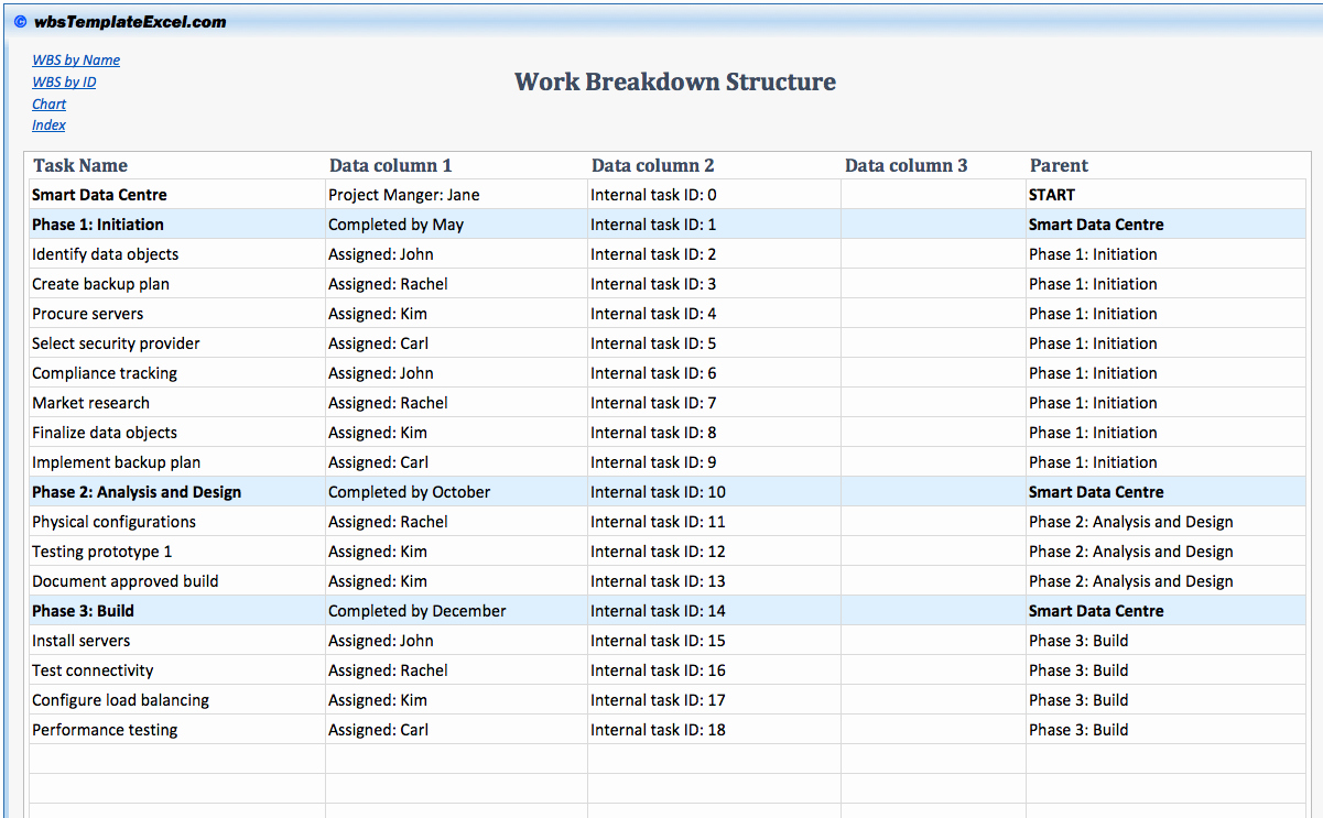Work Breakdown Structure Template Excel Lovely Work Breakdown Structure Template Excel