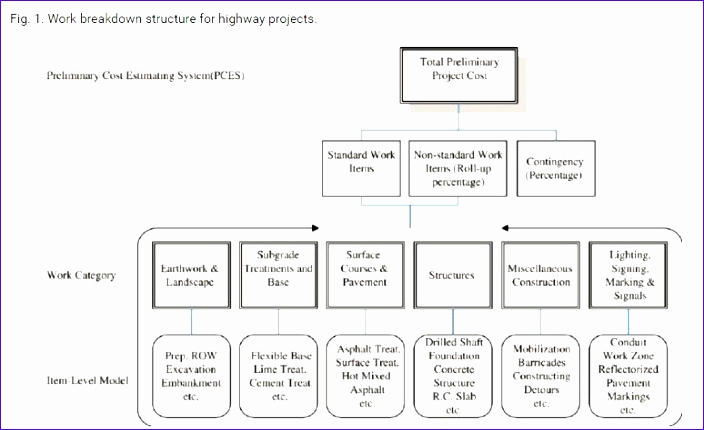 Work Breakdown Structure Template Excel New 6 Construction Project Management Templates Excel